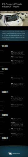 Timeline  EV Mobile